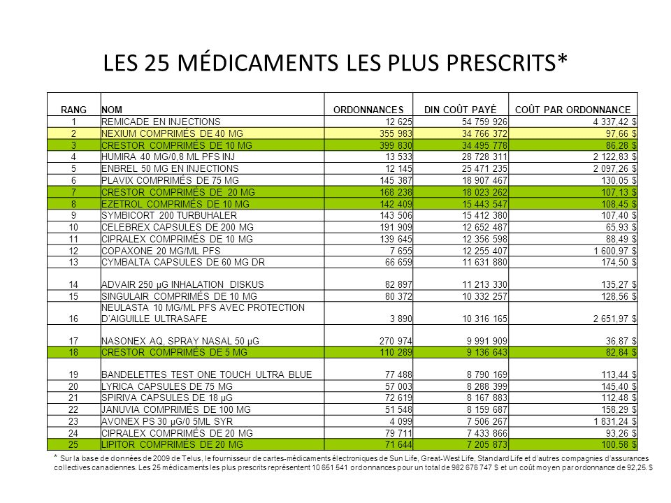 LES 25 MÉDICAMENTS LES PLUS PRESCRITS* RANGNOMORDONNANCESDIN COÛT PAYÉCOÛT PAR ORDONNANCE 1REMICADE EN INJECTIONS12 62554 759 9264 337,42 $ 2NEXIUM CO