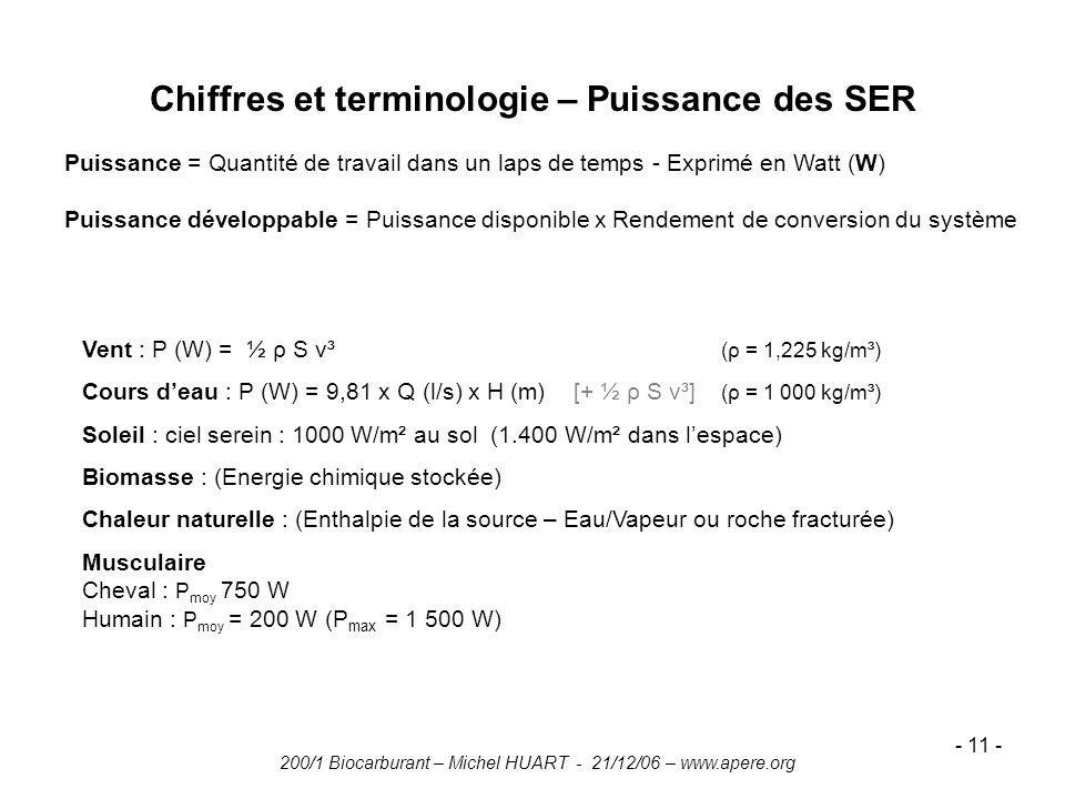 200/1 Biocarburant – Michel HUART - 21/12/06 – www.apere.org - 11 - Chiffres et terminologie – Puissance des SER Vent : P (W) = ½ ρ S v³ (ρ = 1,225 kg