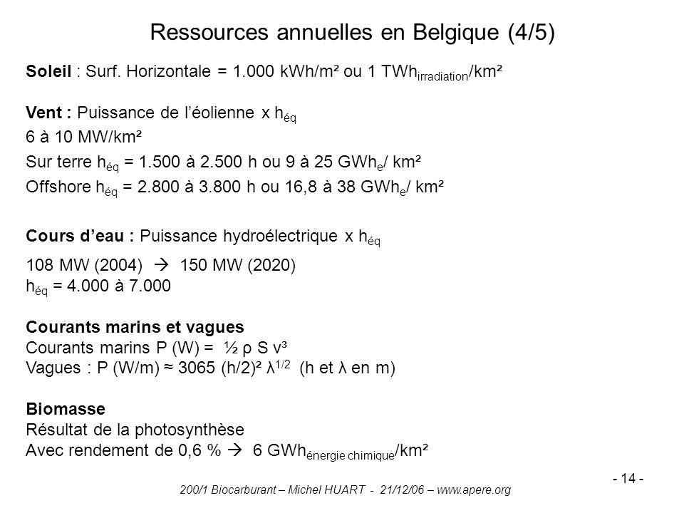 200/1 Biocarburant – Michel HUART - 21/12/06 – www.apere.org - 14 - Ressources annuelles en Belgique (4/5) Soleil : Surf. Horizontale = 1.000 kWh/m² o