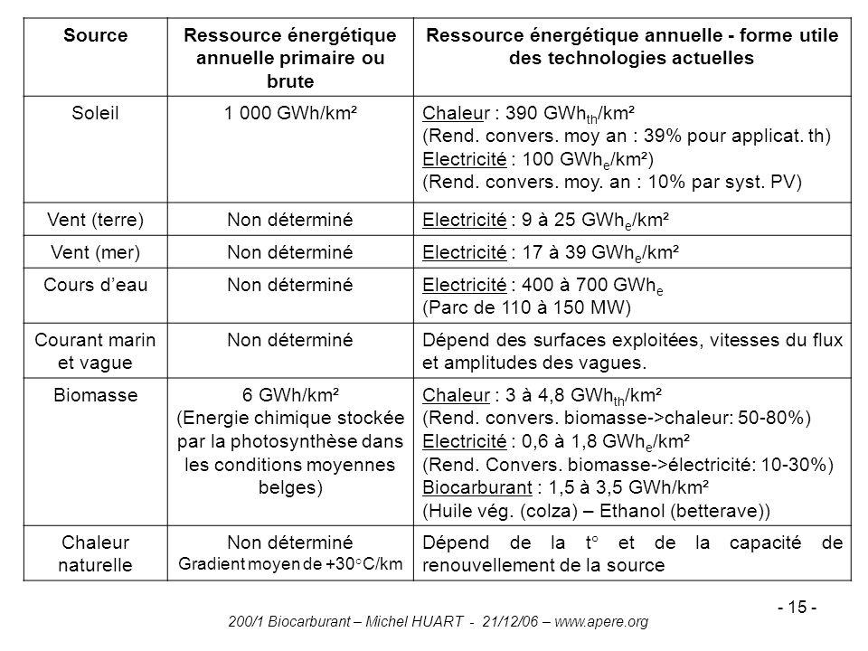 200/1 Biocarburant – Michel HUART - 21/12/06 – www.apere.org - 15 - SourceRessource énergétique annuelle primaire ou brute Ressource énergétique annue