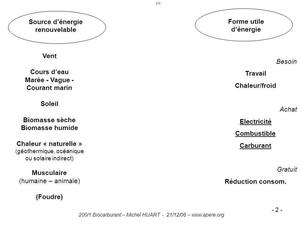 200/1 Biocarburant – Michel HUART - 21/12/06 – www.apere.org - 2 - Source dénergie renouvelable Forme utile dénergie Vent Cours deau Marée - Vague - C