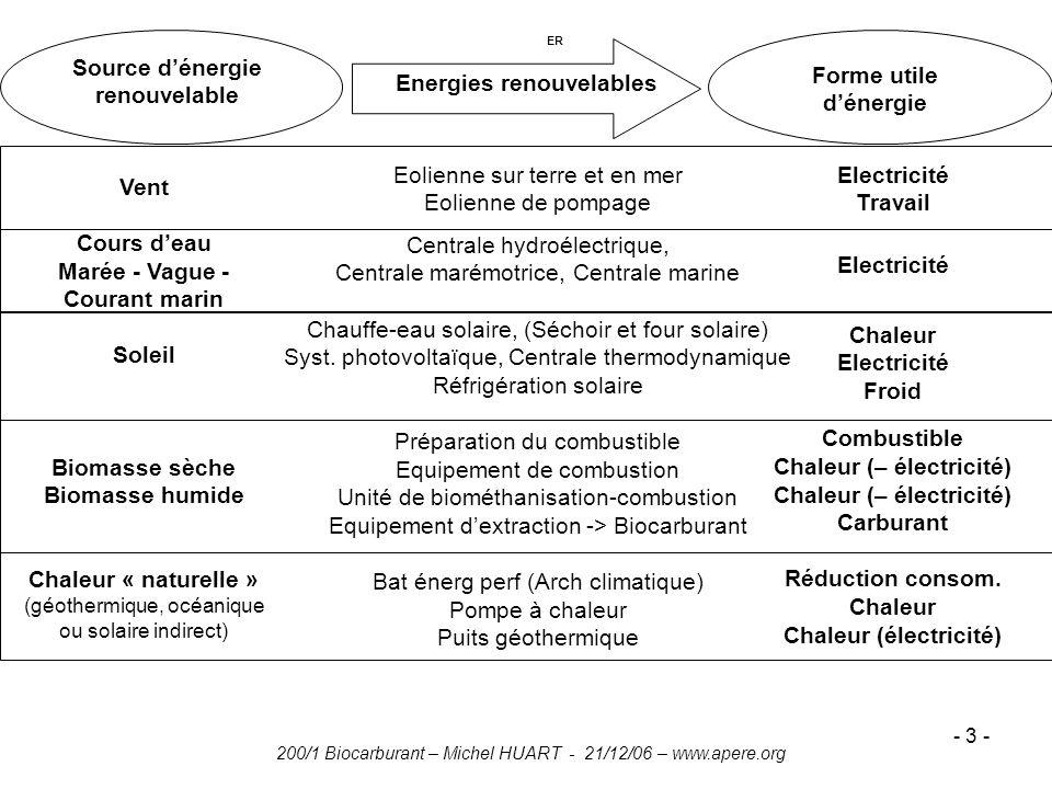 200/1 Biocarburant – Michel HUART - 21/12/06 – www.apere.org - 3 - Energies renouvelables ER Eolienne sur terre et en mer Eolienne de pompage Centrale