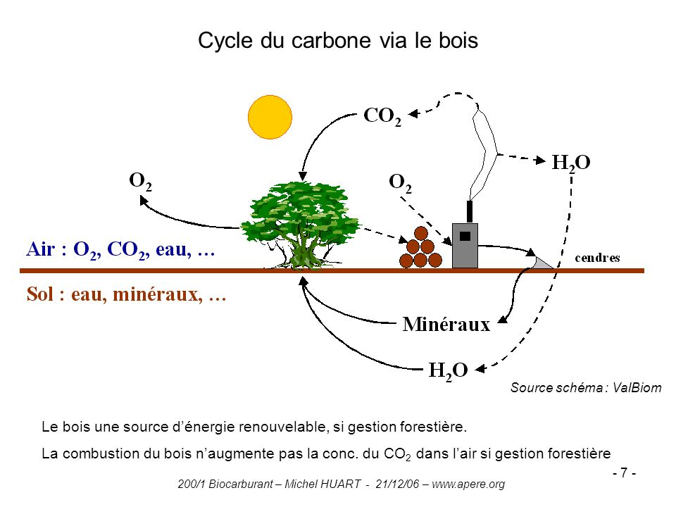 200/1 Biocarburant – Michel HUART - 21/12/06 – www.apere.org - 7 - Cycle du carbone via le bois Le bois une source dénergie renouvelable, si gestion f