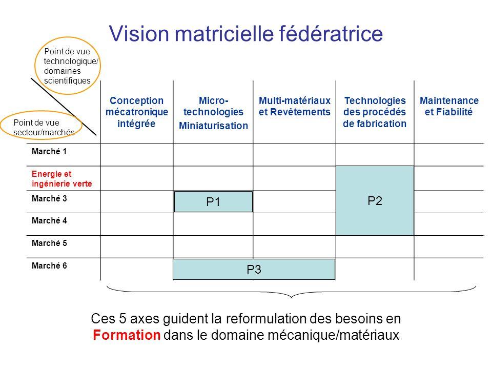 Vision matricielle fédératrice Conception mécatronique intégrée Micro- technologies Miniaturisation Multi-matériaux et Revêtements Technologies des pr
