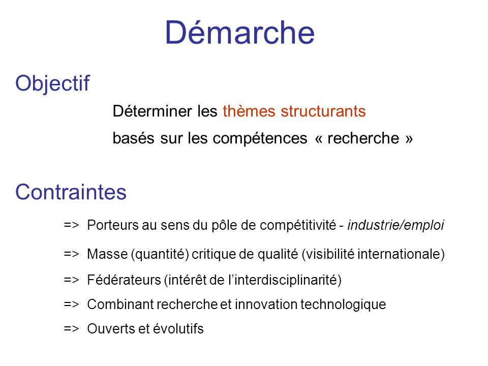 Démarche Objectif Déterminer les thèmes structurants basés sur les compétences « recherche » Contraintes => Porteurs au sens du pôle de compétitivité
