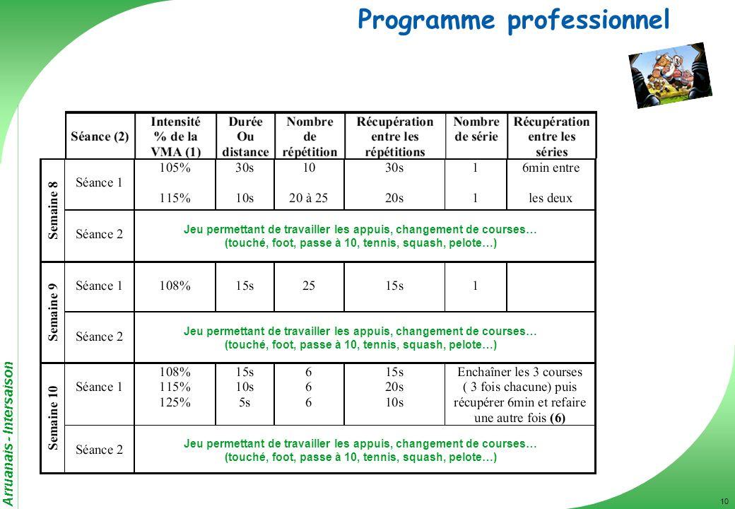 Arruanais - Intersaison 10 Programme professionnel Jeu permettant de travailler les appuis, changement de courses… (touché, foot, passe à 10, tennis,