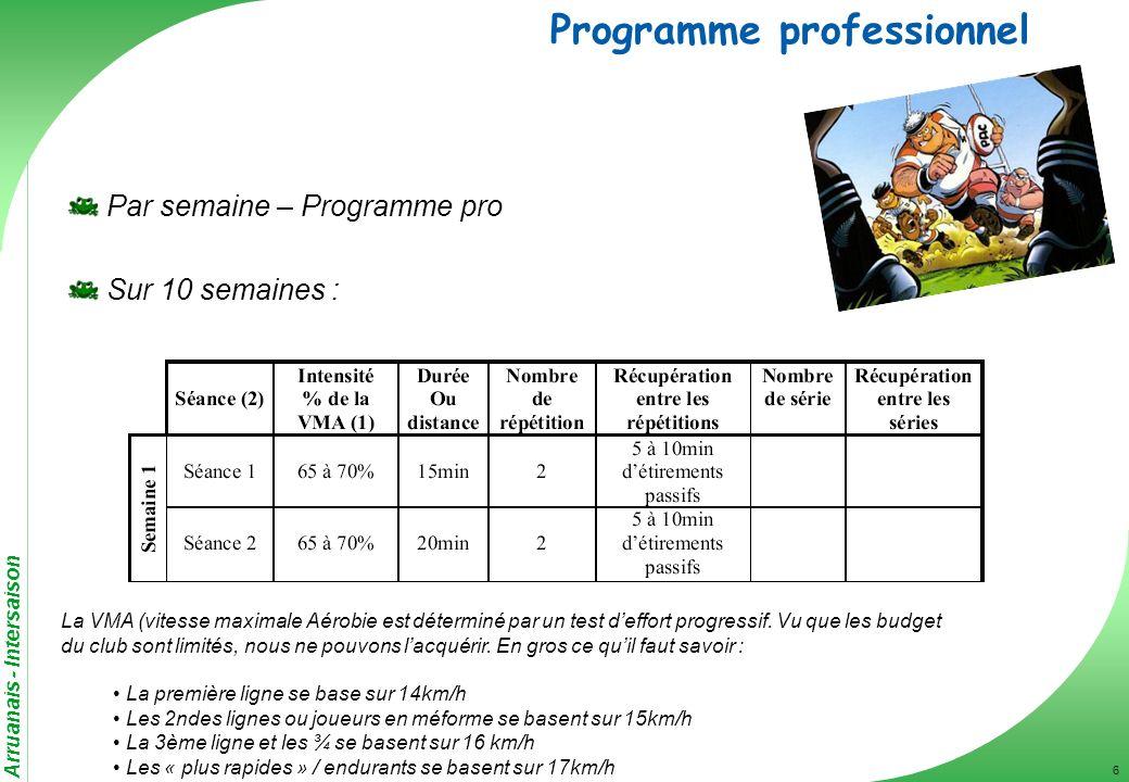 Arruanais - Intersaison 6 Programme professionnel Par semaine – Programme pro Sur 10 semaines : La VMA (vitesse maximale Aérobie est déterminé par un