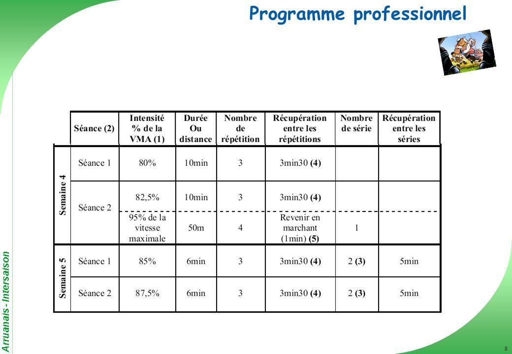 Arruanais - Intersaison 9 Programme professionnel Jeu permettant de travailler les appuis, changement de courses… (touché, foot, passe à 10, tennis, squash, pelote…) Jeu permettant de travailler les appuis, changement de courses… (touché, foot, passe à 10, tennis, squash, pelote…)