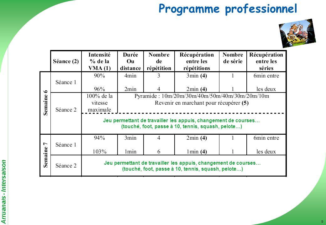 Arruanais - Intersaison 9 Programme professionnel Jeu permettant de travailler les appuis, changement de courses… (touché, foot, passe à 10, tennis, s