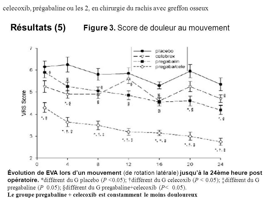 celecoxib, prégabaline ou les 2, en chirurgie du rachis avec greffon osseux Résultats (5) Figure 3. Score de douleur au mouvement Évolution de EVA lor