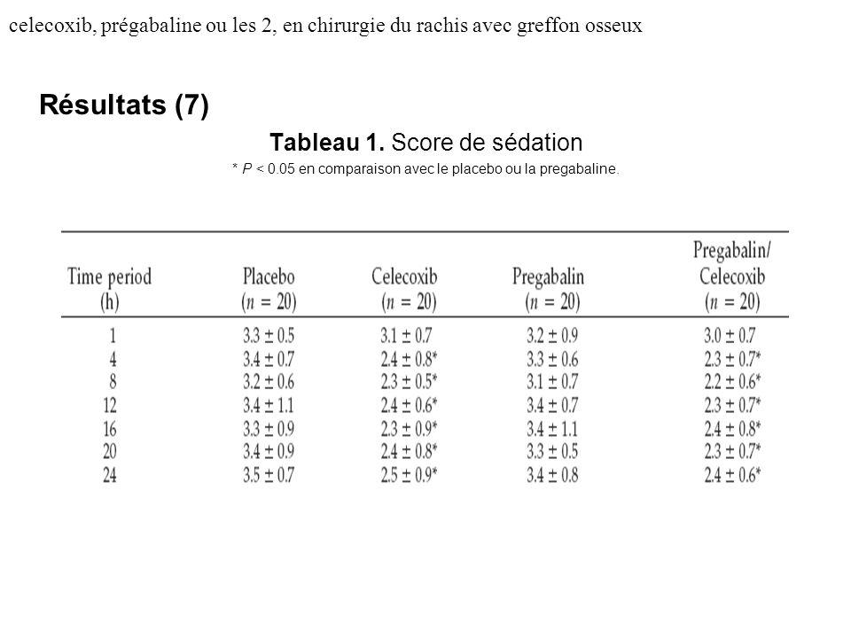 celecoxib, prégabaline ou les 2, en chirurgie du rachis avec greffon osseux Résultats (7) Tableau 1. Score de sédation * P < 0.05 en comparaison avec