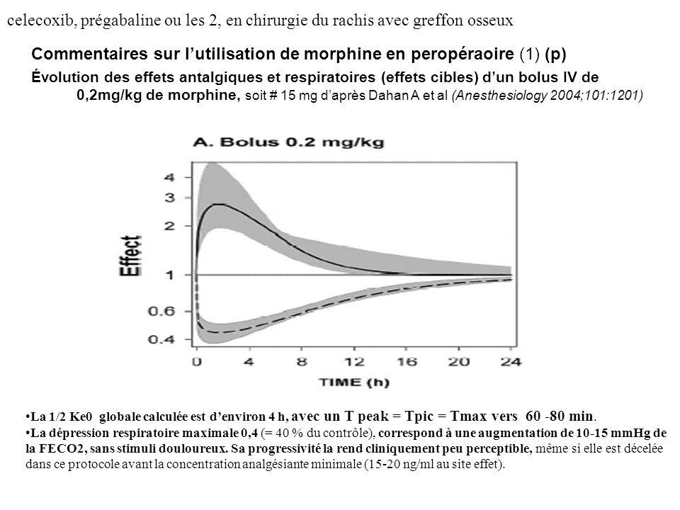 celecoxib, prégabaline ou les 2, en chirurgie du rachis avec greffon osseux Commentaires sur lutilisation de morphine en peropéraoire (1) (p) Évolution des effets antalgiques et respiratoires (effets cibles) dun bolus IV de 0,2mg/kg de morphine, soit # 15 mg daprès Dahan A et al (Anesthesiology 2004;101:1201) La 1/2 Ke0 globale calculée est denviron 4 h, avec un T peak = Tpic = Tmax vers 60 -80 min.