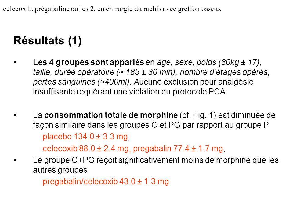 celecoxib, prégabaline ou les 2, en chirurgie du rachis avec greffon osseux Résultats (1) Les 4 groupes sont appariés en age, sexe, poids (80kg ± 17), taille, durée opératoire ( 185 ± 30 min), nombre détages opérés, pertes sanguines (400ml).