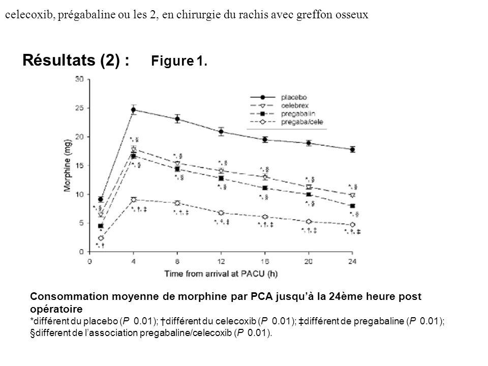 celecoxib, prégabaline ou les 2, en chirurgie du rachis avec greffon osseux Résultats (2) : Figure 1. Consommation moyenne de morphine par PCA jusquà