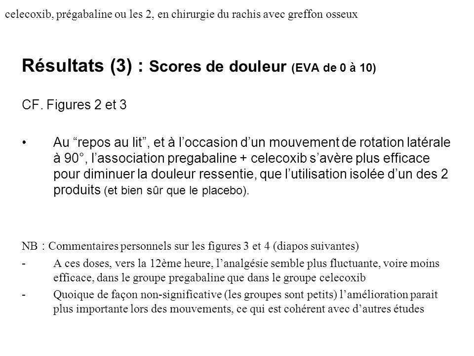 celecoxib, prégabaline ou les 2, en chirurgie du rachis avec greffon osseux Résultats (3) : Scores de douleur (EVA de 0 à 10) CF. Figures 2 et 3 Au re