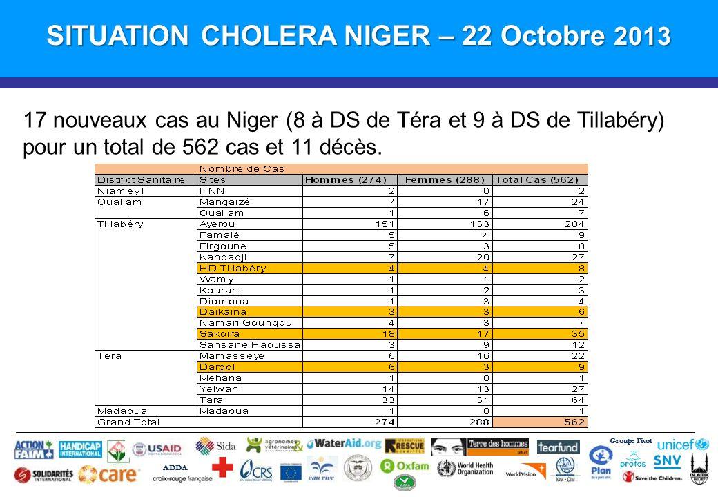 Groupe Pivot ADDA SITUATION CHOLERA NIGER – 22 Octobre 2013 17 nouveaux cas au Niger (8 à DS de Téra et 9 à DS de Tillabéry) pour un total de 562 cas et 11 décès.