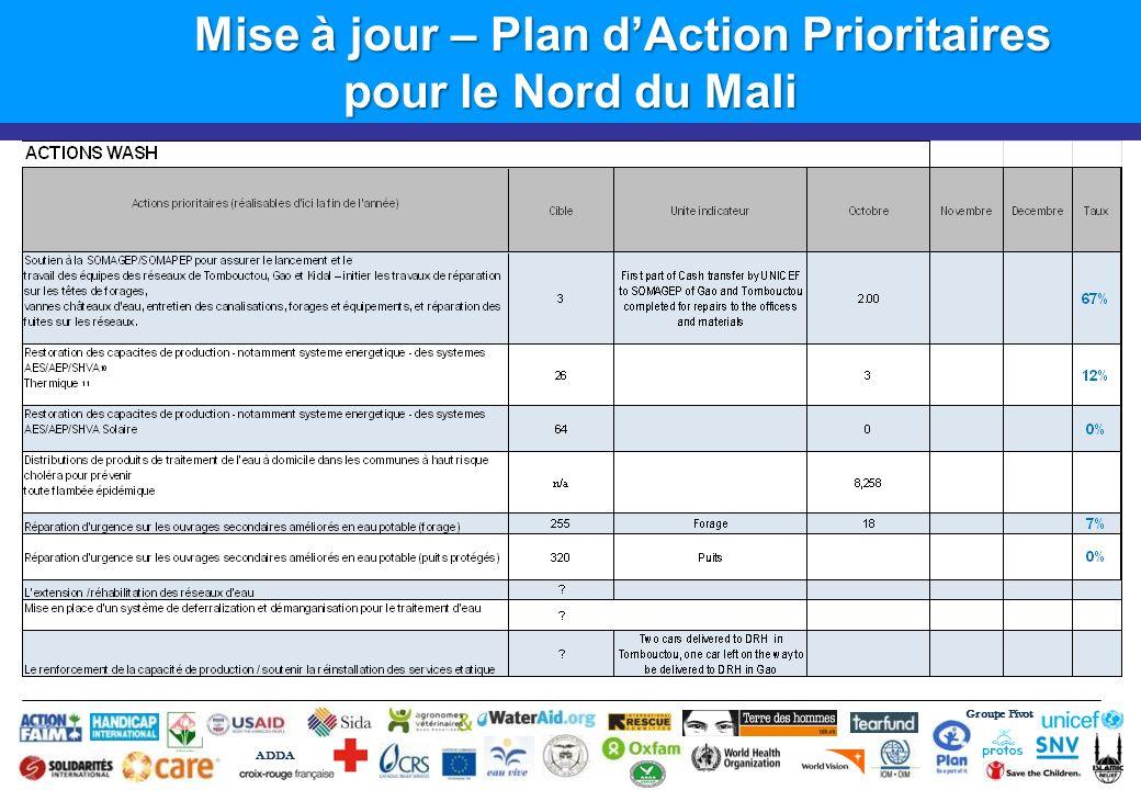 Groupe Pivot ADDA Mise à jour – Plan dAction Prioritaires pour le Nord du Mali