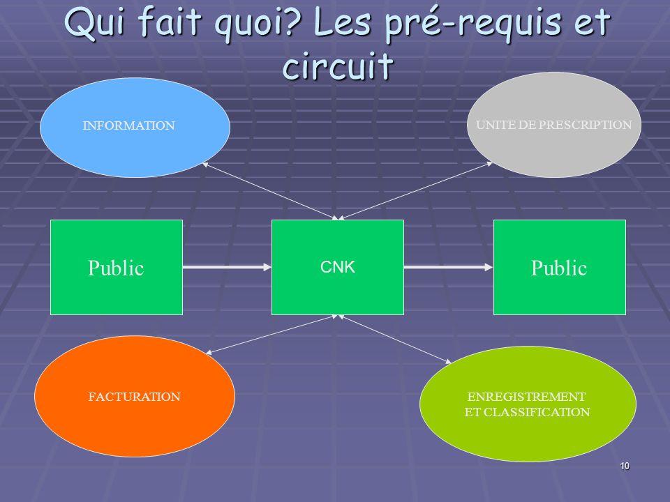 10 UNITE DE PRESCRIPTION FACTURATION ENREGISTREMENT ET CLASSIFICATION CNK INFORMATION Public Qui fait quoi? Les pré-requis et circuit