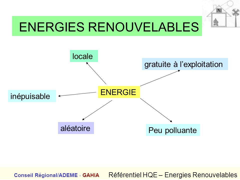 ENERGIES RENOUVELABLES Conseil Régional/ADEME - GAHIA Référentiel HQE – Energies Renouvelables gratuite à lexploitation ENERGIE inépuisable aléatoire