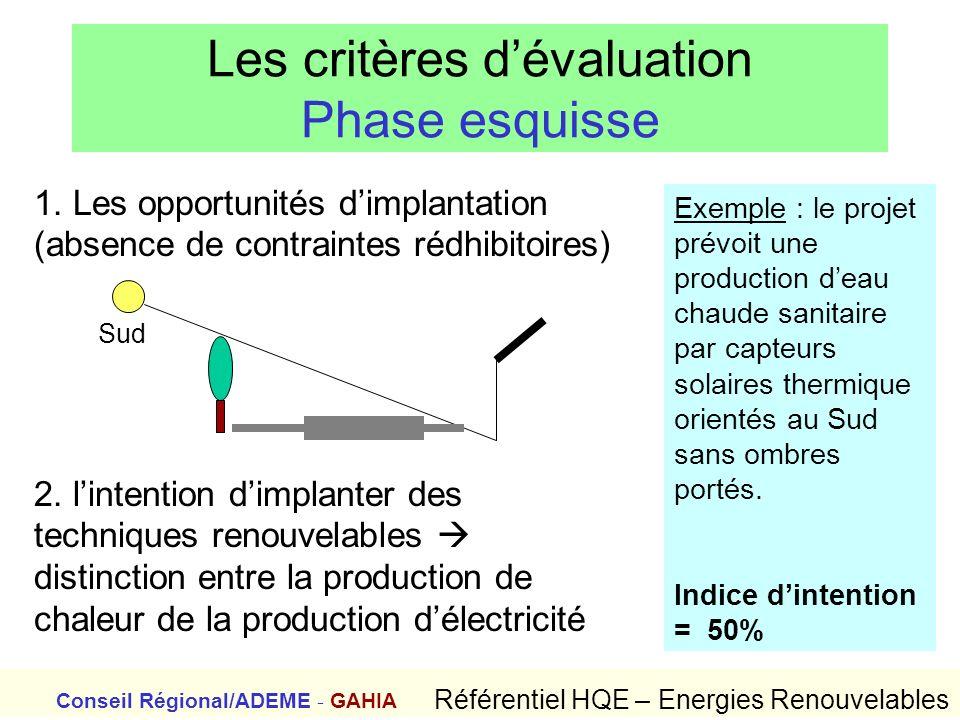 Les critères dévaluation Phase esquisse 1. Les opportunités dimplantation (absence de contraintes rédhibitoires) 2. lintention dimplanter des techniqu
