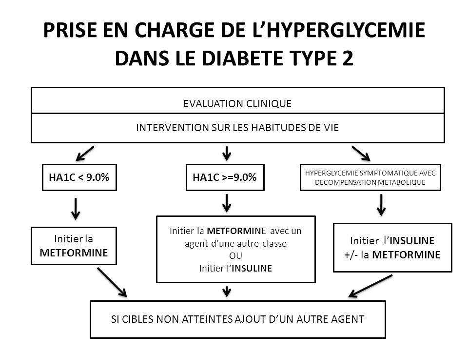 PRISE EN CHARGE DE LHYPERGLYCEMIE DANS LE DIABETE TYPE 2 EVALUATION CLINIQUE INTERVENTION SUR LES HABITUDES DE VIE HA1C < 9.0%HA1C >=9.0% HYPERGLYCEMI