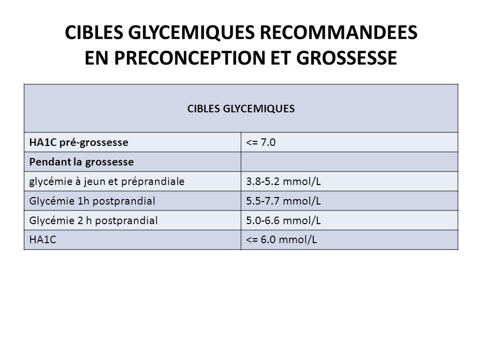 CIBLES GLYCEMIQUES RECOMMANDEES EN PRECONCEPTION ET GROSSESSE CIBLES GLYCEMIQUES HA1C pré-grossesse<= 7.0 Pendant la grossesse glycémie à jeun et prép
