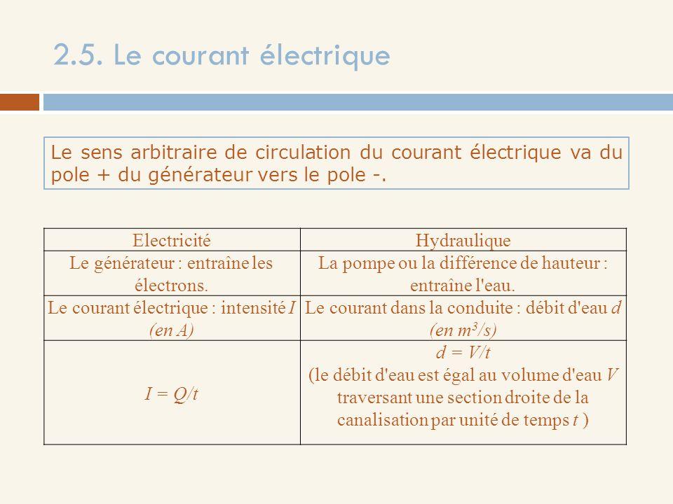 2.5. Le courant électrique Le sens arbitraire de circulation du courant électrique va du pole + du générateur vers le pole -. ElectricitéHydraulique L