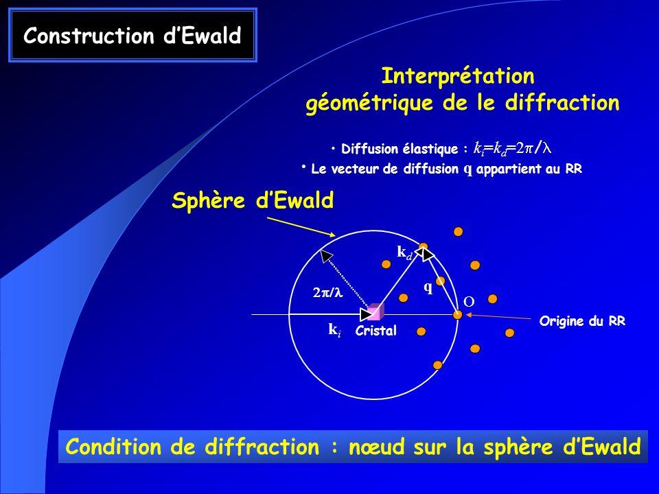 Construction dEwald Interprétation géométrique de le diffraction Diffusion élastique : k i =k d =2 / Le vecteur de diffusion q appartient au RR kdkd C