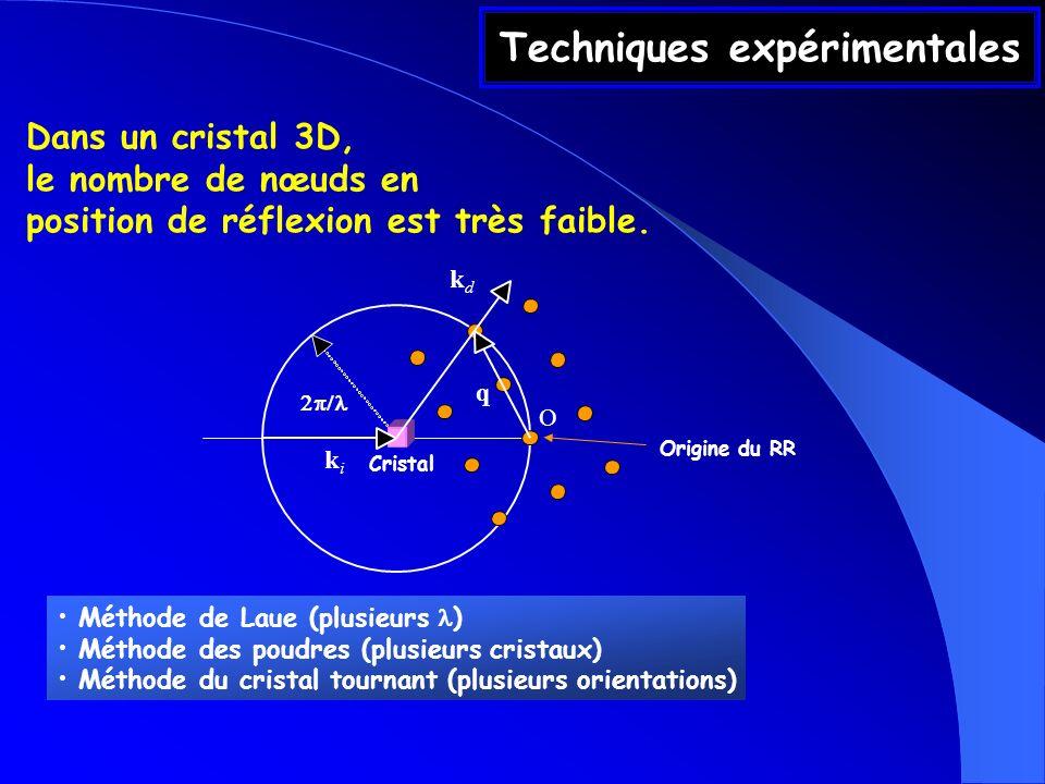 Techniques expérimentales kdkd Cristal q kiki O Origine du RR Dans un cristal 3D, le nombre de nœuds en position de réflexion est très faible. Méthode