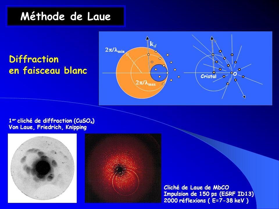 Méthode de Laue Cristal O min max kdkd 1 er cliché de diffraction (CuSO 4 ) Von Laue, Friedrich, Knipping Diffraction en faisceau blanc Cliché de Laue