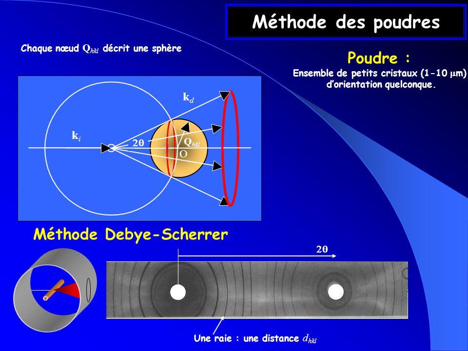 Méthode des poudres Chaque nœud Q hkl décrit une sphère kdkd kiki O Q hkl Méthode Debye-Scherrer Une raie : une distance d hkl Poudre : Ensemble de pe