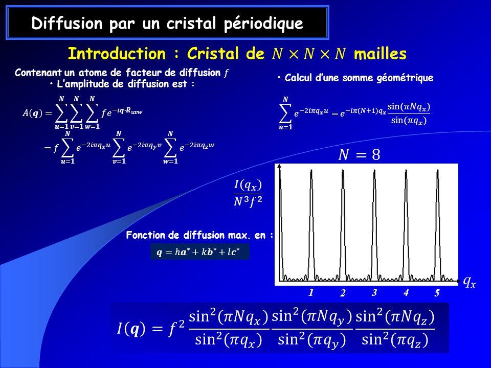 Diffusion par un cristal périodique Calcul dune somme géométrique qxqx 1 2 3 4 5 Fonction de diffusion max. en :