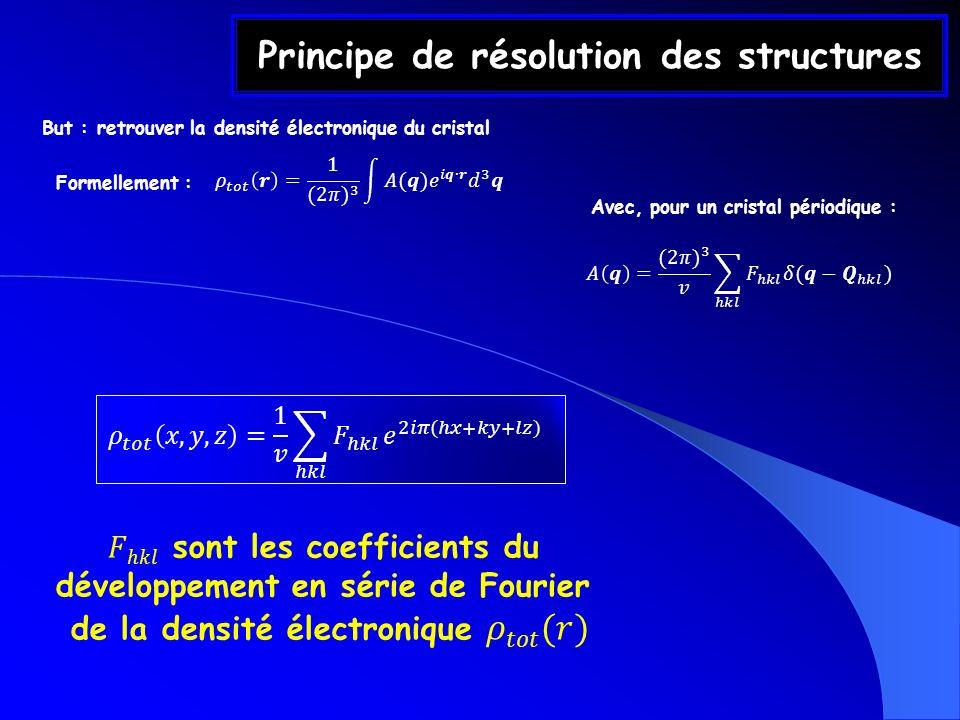 Principe de résolution des structures But : retrouver la densité électronique du cristal Formellement : Avec, pour un cristal périodique :