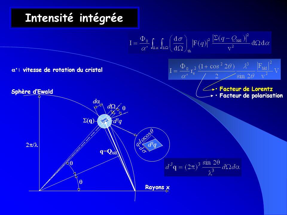 Intensité intégrée d Rayons x d3qd3q d d q q=Q hkl qd cos Facteur de Lorentz Facteur de polarisation Sphère dEwald d3qd3q : vitesse de rotation du cri