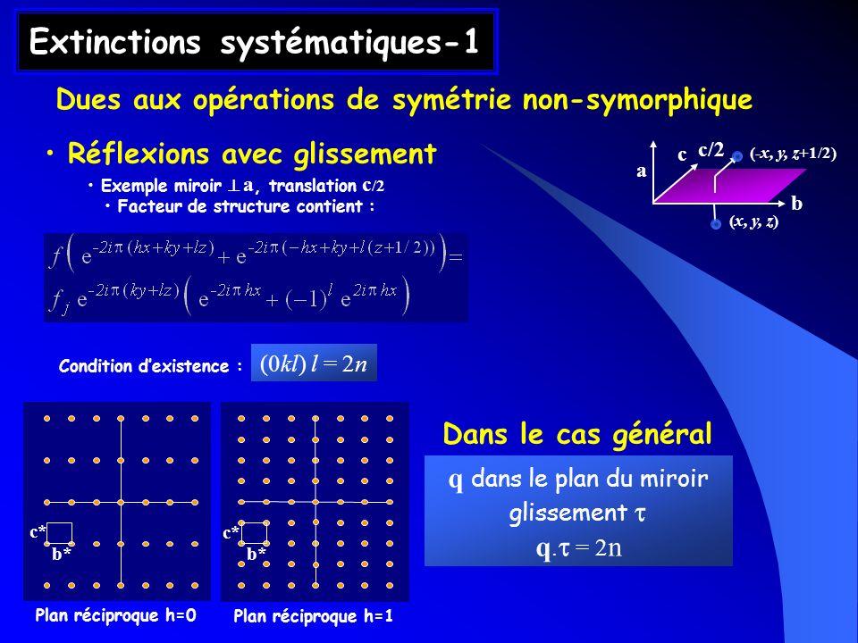 Extinctions systématiques-1 Dues aux opérations de symétrie non-symorphique Réflexions avec glissement Exemple miroir a, translation c /2 Facteur de s