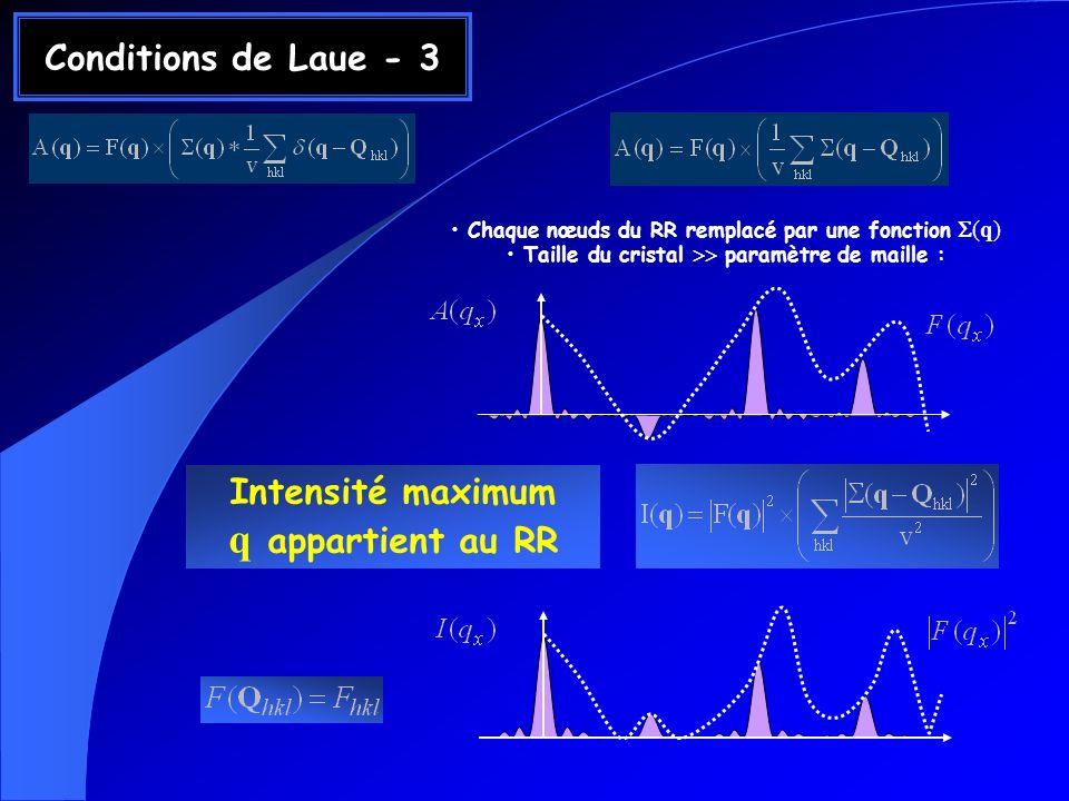 Conditions de Laue - 3 Chaque nœuds du RR remplacé par une fonction (q) Taille du cristal paramètre de maille : Intensité maximum q appartient au RR