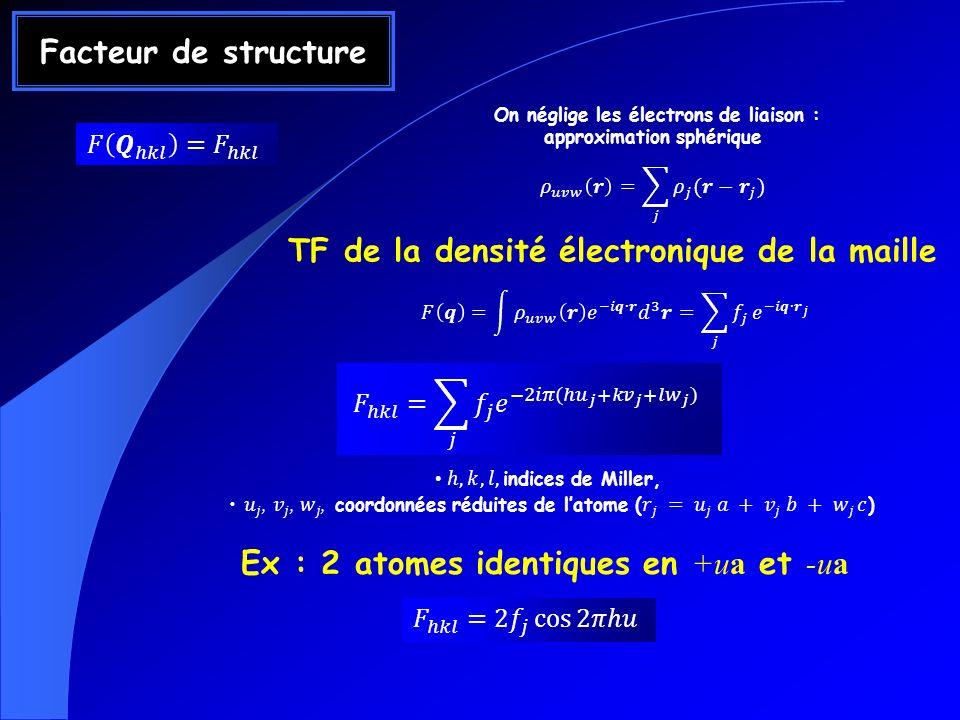 Facteur de structure On néglige les électrons de liaison : approximation sphérique TF de la densité électronique de la maille Ex : 2 atomes identiques