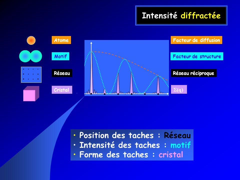 Intensité diffractée Position des taches : Réseau Intensité des taches : motif Forme des taches : cristal Atome Motif Réseau Cristal Facteur de diffus