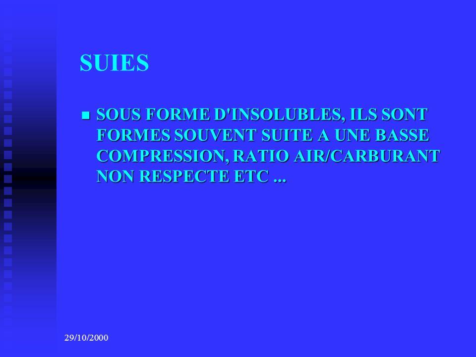 29/10/2000 CAUSES MAUVAISE COMBUSTION MAUVAISE COMBUSTION INJECTEURS DEFECTUEUX,MAUVAISE PULVERISATION INJECTEURS DEFECTUEUX,MAUVAISE PULVERISATION BLOWBY & USURE ELEVES PAR GOMMAGE ET USURE DES SEGMENTS BLOWBY & USURE ELEVES PAR GOMMAGE ET USURE DES SEGMENTS ENTREE D AIR DEFECTUEUSE ENTREE D AIR DEFECTUEUSE