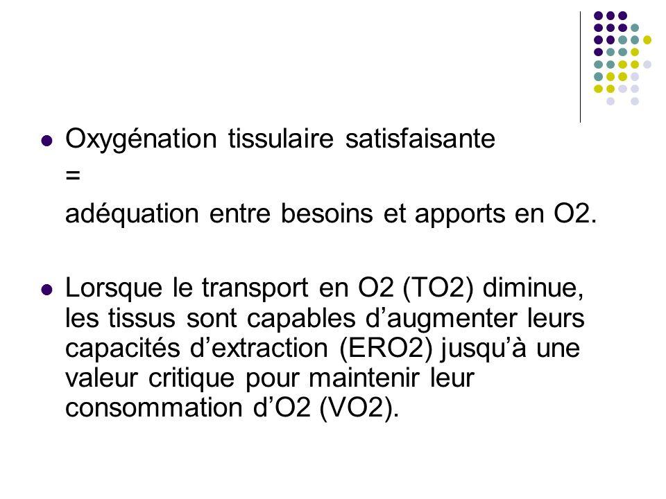 Oxygénation tissulaire satisfaisante = adéquation entre besoins et apports en O2. Lorsque le transport en O2 (TO2) diminue, les tissus sont capables d