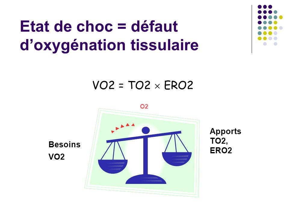 Besoins VO2 Apports TO2, ERO2 O2 VO2 = TO2 ERO2 Etat de choc = défaut doxygénation tissulaire