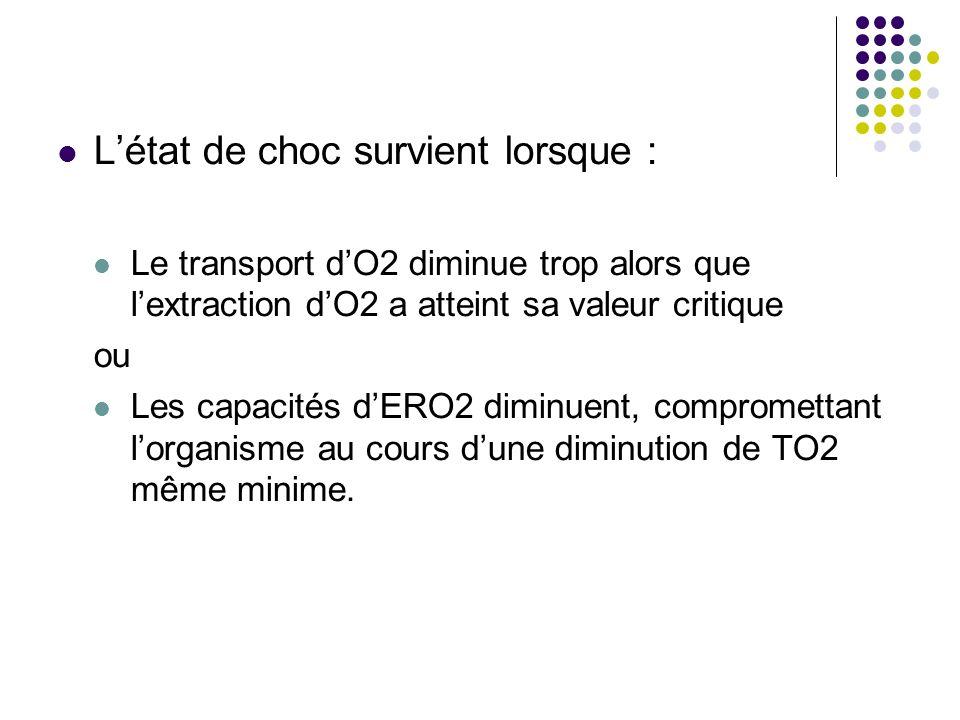 Létat de choc survient lorsque : Le transport dO2 diminue trop alors que lextraction dO2 a atteint sa valeur critique ou Les capacités dERO2 diminuent