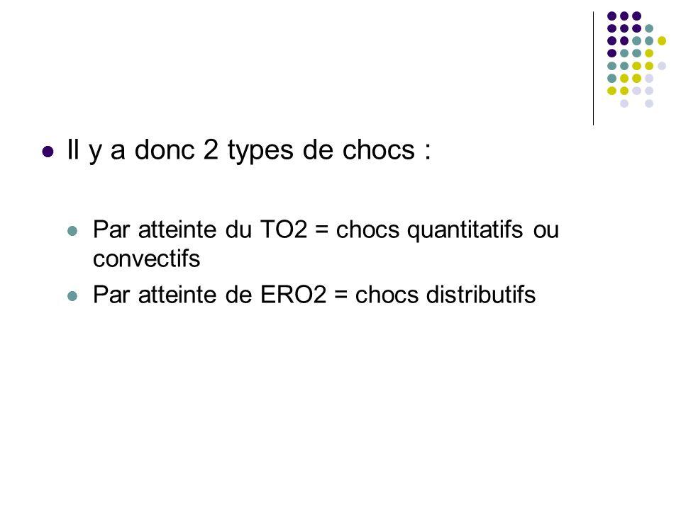 Il y a donc 2 types de chocs : Par atteinte du TO2 = chocs quantitatifs ou convectifs Par atteinte de ERO2 = chocs distributifs