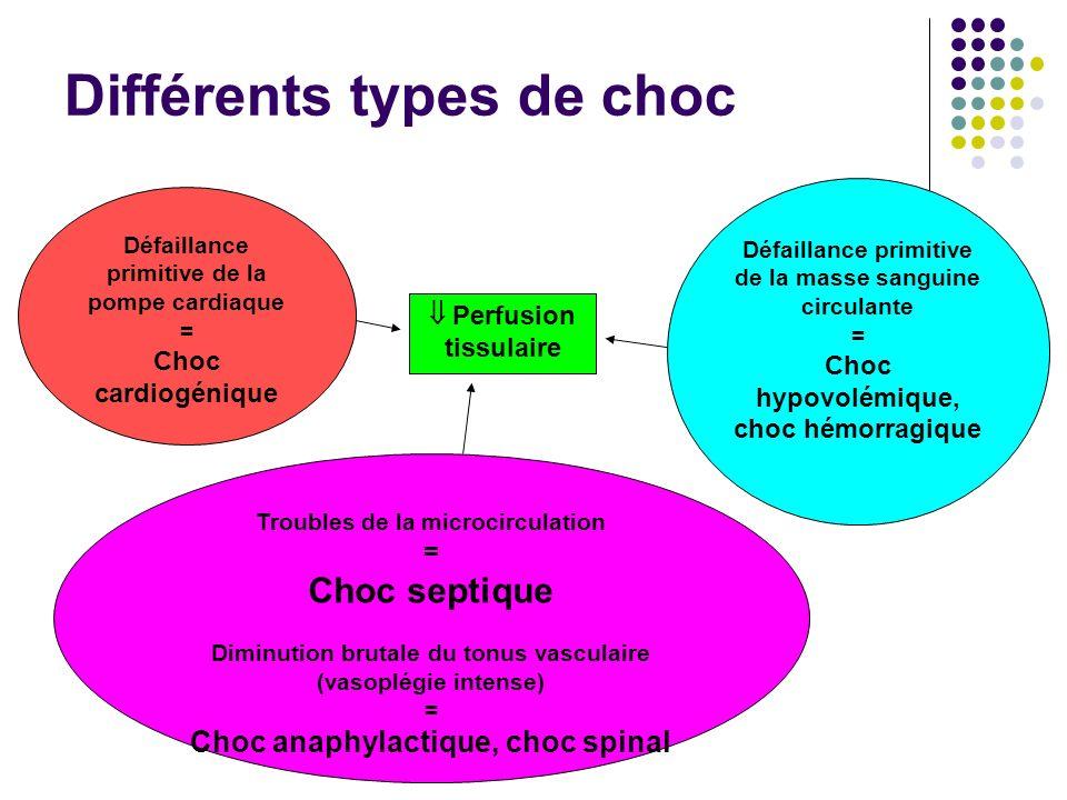 Différents types de choc Défaillance primitive de la pompe cardiaque = Choc cardiogénique Défaillance primitive de la masse sanguine circulante = Choc
