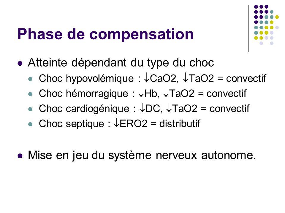 Phase de compensation Atteinte dépendant du type du choc Choc hypovolémique : CaO2, TaO2 = convectif Choc hémorragique : Hb, TaO2 = convectif Choc car