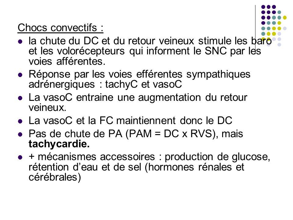 Chocs convectifs : la chute du DC et du retour veineux stimule les baro et les volorécepteurs qui informent le SNC par les voies afférentes. Réponse p