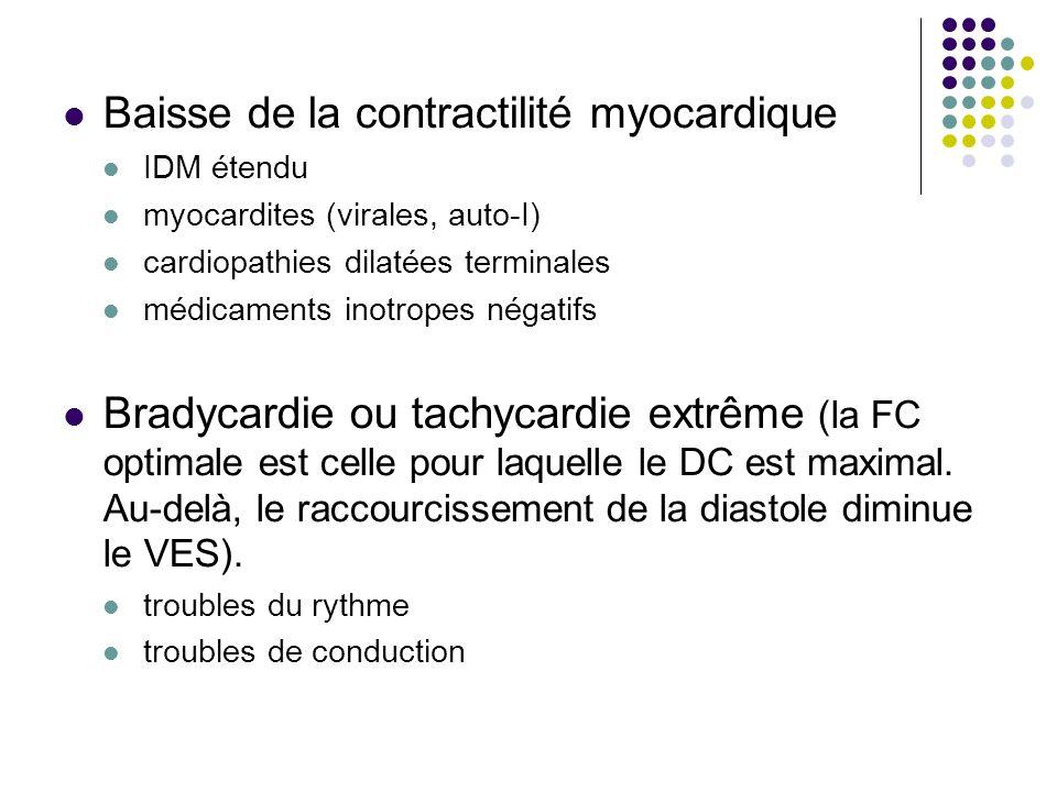 Baisse de la contractilité myocardique IDM étendu myocardites (virales, auto-I) cardiopathies dilatées terminales médicaments inotropes négatifs Brady
