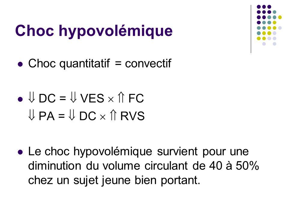 Choc hypovolémique Choc quantitatif = convectif DC = VES FC PA = DC RVS Le choc hypovolémique survient pour une diminution du volume circulant de 40 à