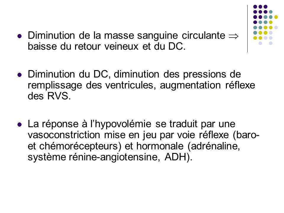 Diminution de la masse sanguine circulante baisse du retour veineux et du DC. Diminution du DC, diminution des pressions de remplissage des ventricule