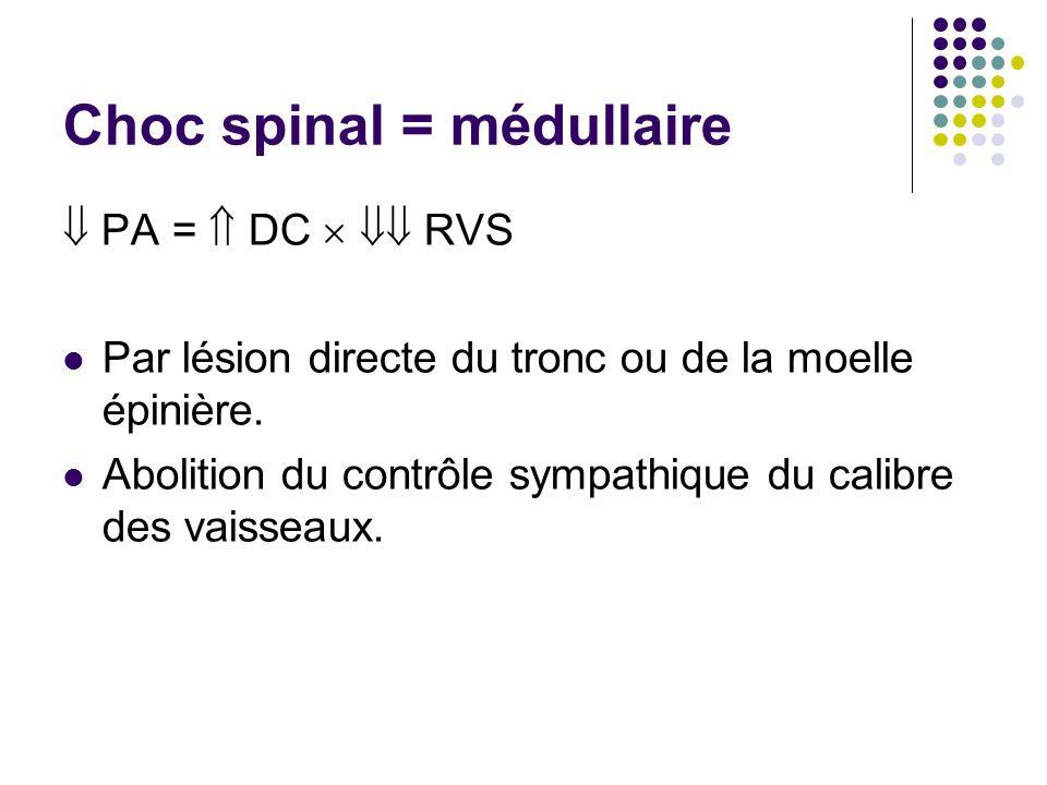 Choc spinal = médullaire PA = DC RVS Par lésion directe du tronc ou de la moelle épinière. Abolition du contrôle sympathique du calibre des vaisseaux.
